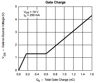 Gate charge versus VGS