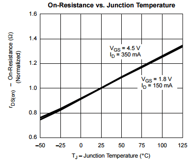 Junction temperature versus RDSon