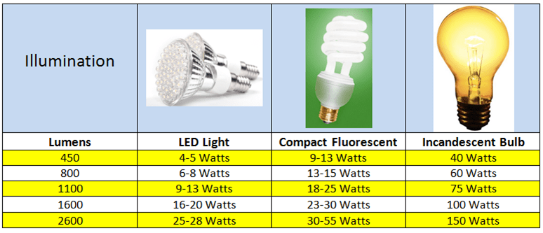 LED Illumination Versus Power Consumption