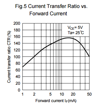Current transfer ratio versus forward current