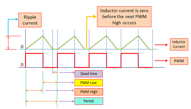 Sizing the Inductor of Buck Converter to Operate in Discontinuous Conduction Mode (DCM)