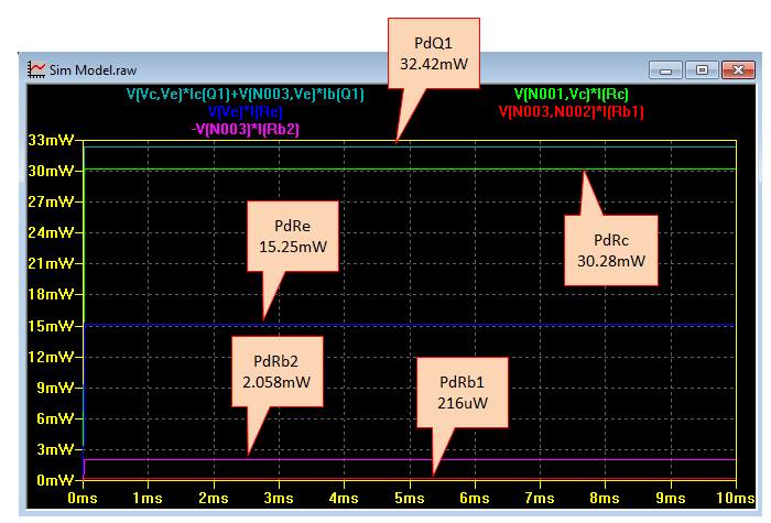 NPN Transistor Biasing Tool Power Dissipations