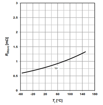 MOSFET RDSon versus junction temperature