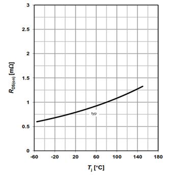 MOSFET RDSon versus junction temperature