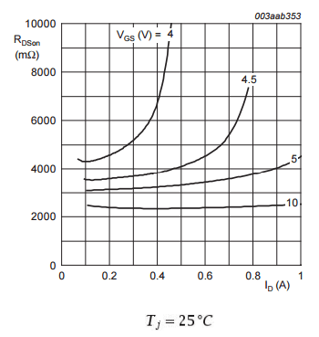 How to Use MOSFET RDSon Graph between junction temperature and drain current