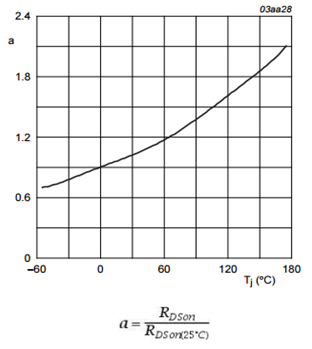 Given MOSFET RDSon temperature coefficient