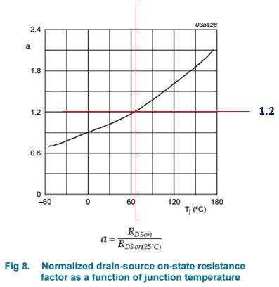 MOSFET RDSon temperature coefficient at 72.25'C