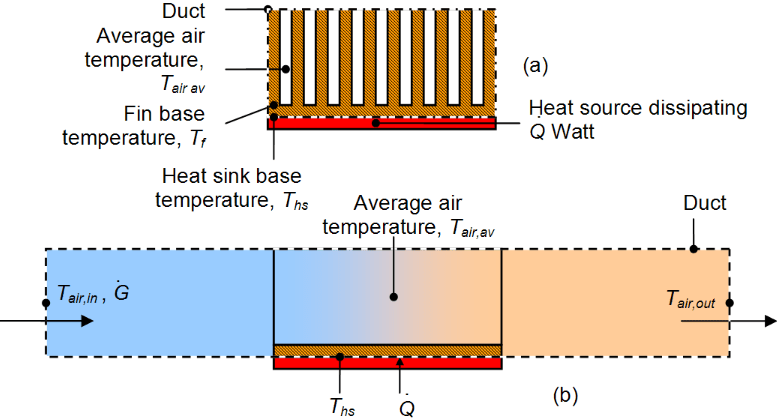 Simple Heat Sink Design Guide