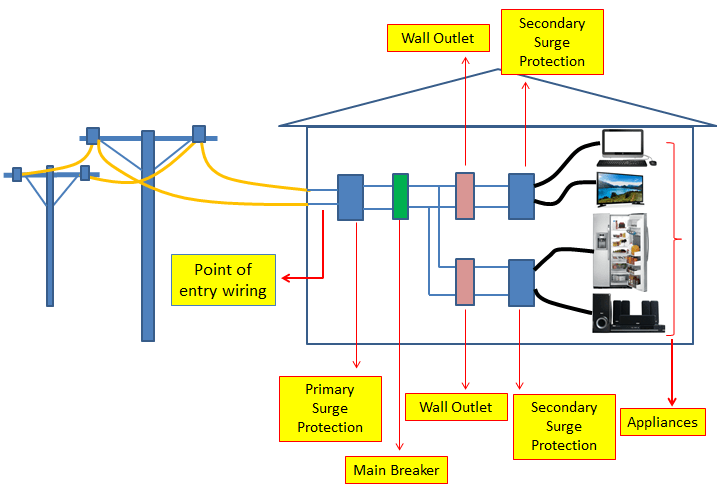SURGE PROTECTION CIRCUIT PRINCIPLE and DESIGN | ElectronicsBeliever