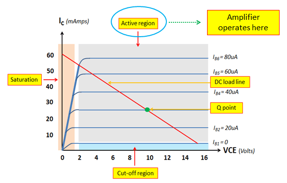 Active region operation of NPN transistor