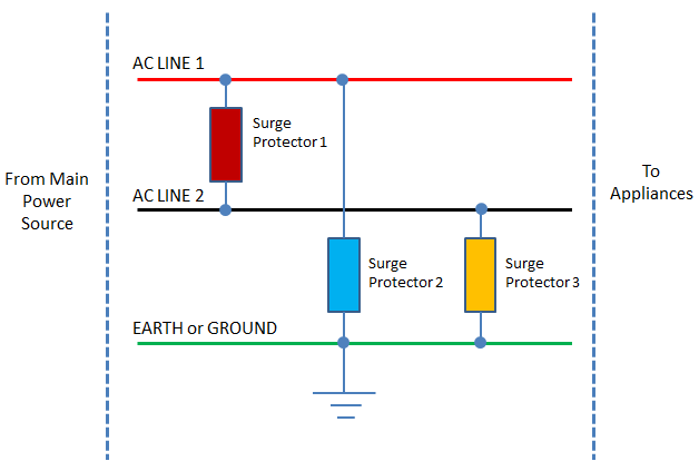 Surge protection using MOV