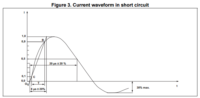 IEC 61000-4-5 surge current waveform