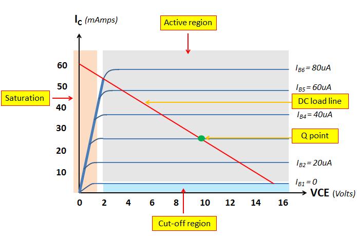 NPN transistor VI curve