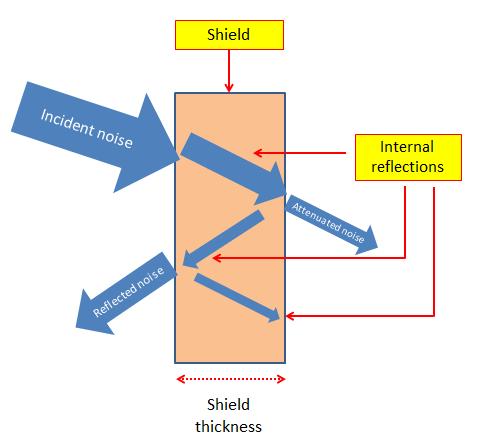 EMI Shielding Principle