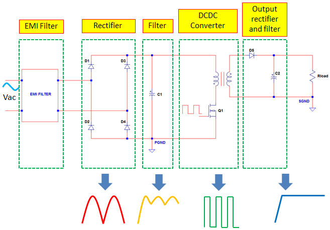 Stupendous Switch Mode Power Supply Explained With Common Topologies Wiring Cloud Mangdienstapotheekhoekschewaardnl