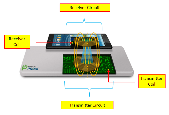 Wireless Charger Design Principle Concept Explained