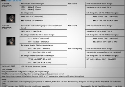 SAE International EV Charging Configurations and Ratings