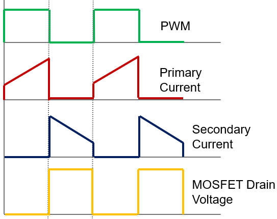 Quasi Resonant Flyback Operation Mode