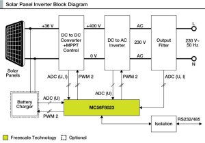 How To Make A Solar Inverter? | Electronics For You