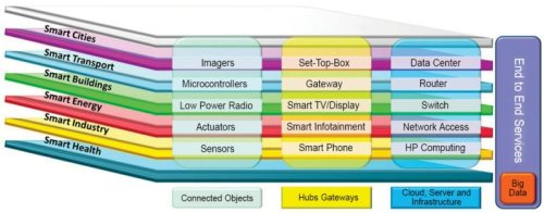 Schematic of the proposed IoT ecosystem | MTC
