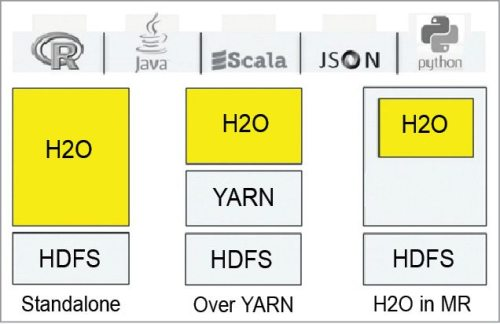 H2O on Hadoop