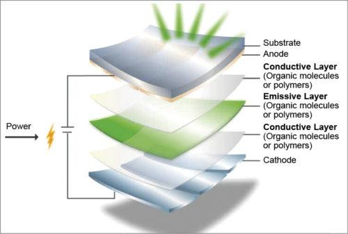 OLED display design (Image source: www.elprocus.com)