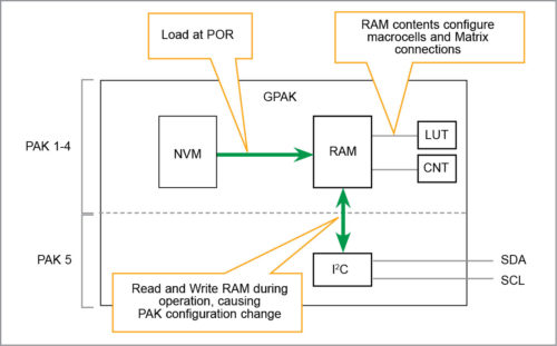 GPAK5 tiny mixed-signal FPGA featuring ASM and I2C