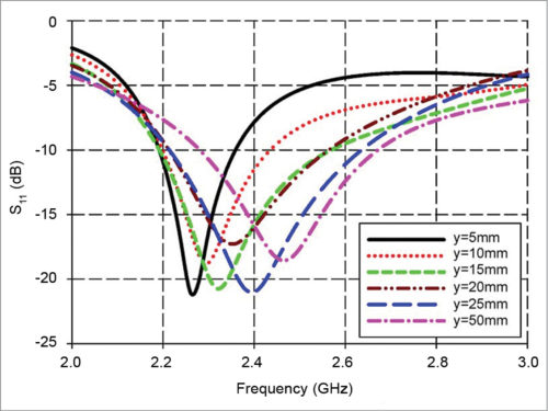 Effects of ground plane length on resonant frequency