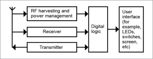Block diagram of ambient backscattering device