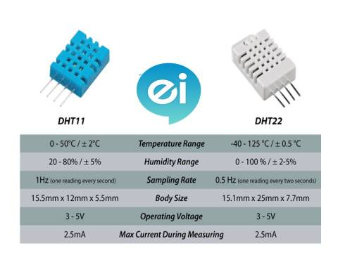 Differences between DHT11 and DHT22