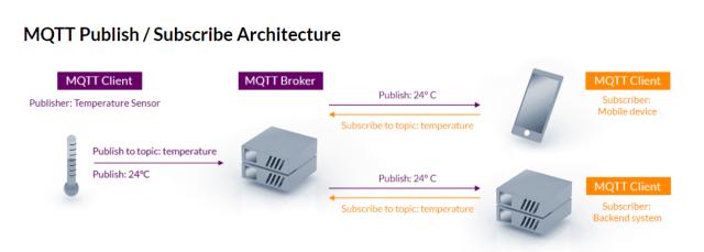 mqtt architecture