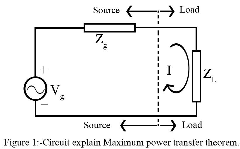 Maximum Power Transfer Theorem in AC Circuit