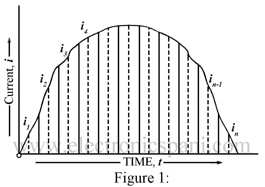 Average and RMS Value of Alternating Current and Voltage