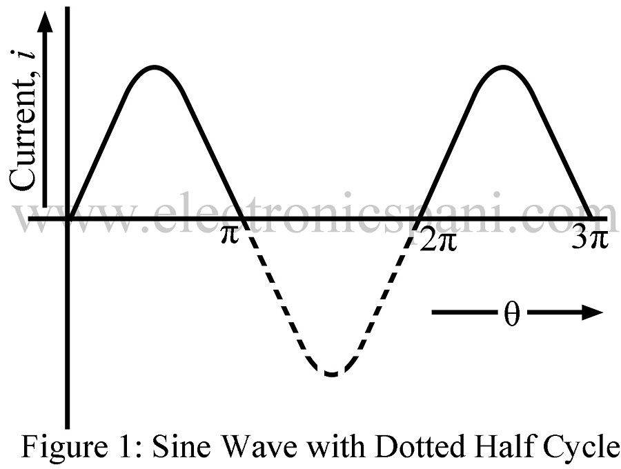 rms and average value  peak and form factor of half wave alternating current
