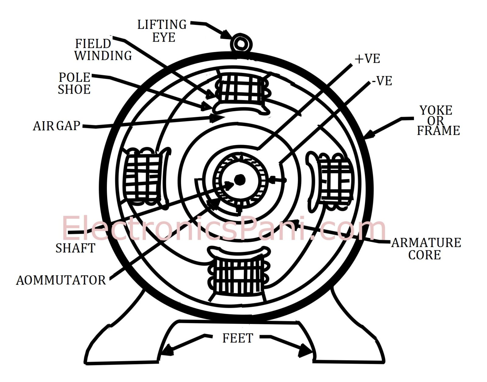 Dc Motor Construction