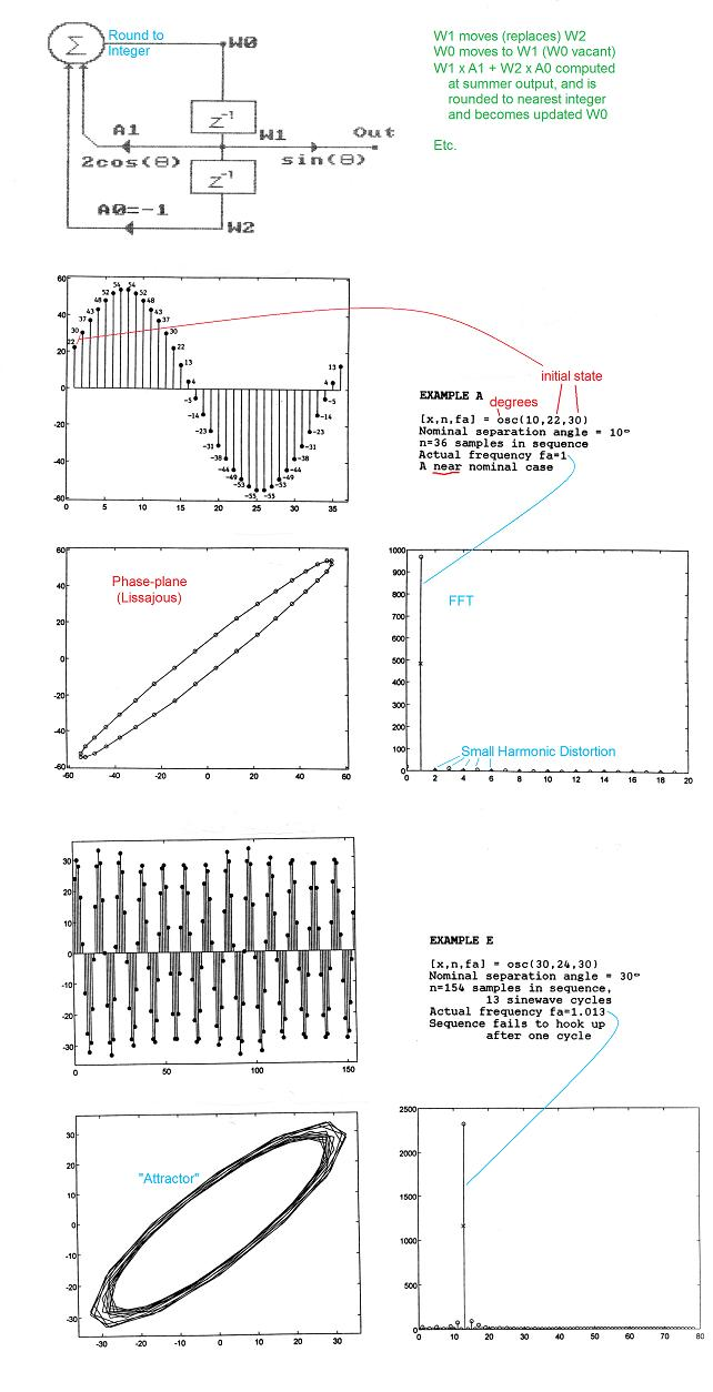 Is The Climate Chaotic Watts Up With That How To Build Whistle Responder Circuit Diagram I Will Post Full 50 Page Of This 1995 Report On My Electronotes Site If There Any Interest Email Me Two Examples Selected Here Show A Near