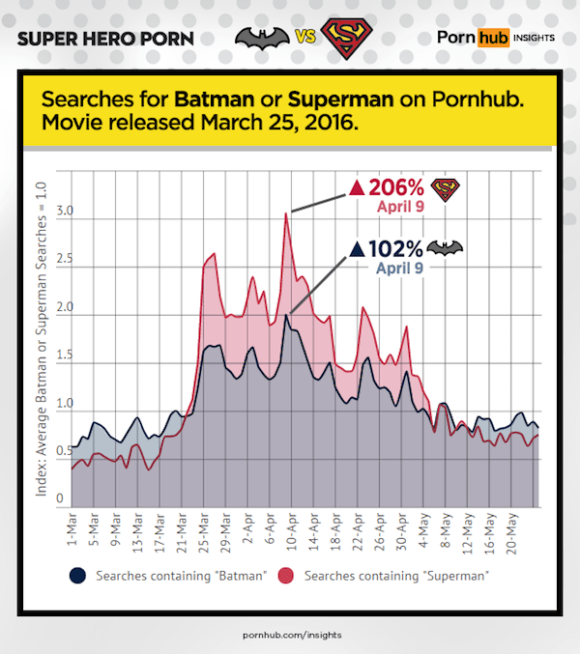 pornhub-insights-super-hero-porn-batman-vs-superman