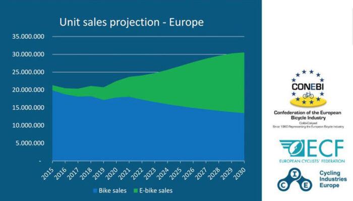 Прогнозируемые продажи велосипедов в Европе до 2030 года