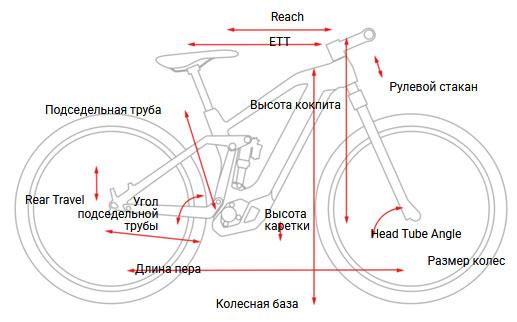 Геометрия электробайков CUBE