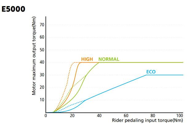 График работы двигателя Shimano Steps E5000 с датчиком крутящего момента