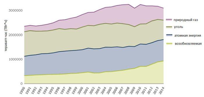Распределение электроэнергии по источникам