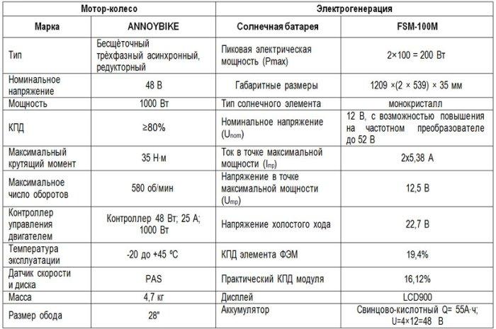 """Бытовой сельский электротранспорт - солнцекат """"Фермер"""""""