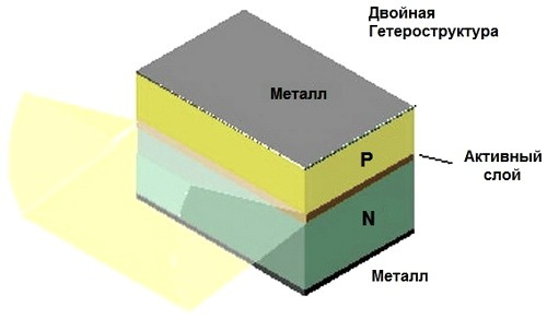Lazernyi diod s dvoinoi geterostrukturoi