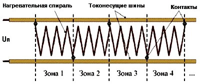 Greiushchii kabel zonalnyi