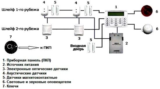 Sistemy okhrannoi signalizatsii skhema 1