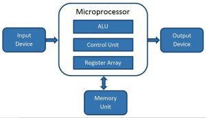 What is a Microprocessor ? How does it work