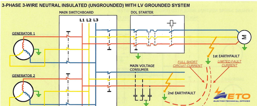 Insulated neutral (ungrounded) ship's systems