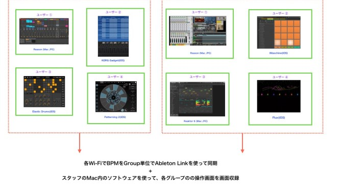 The 5th Anniversary of AbletonUserGroupTokyo – Link ∞