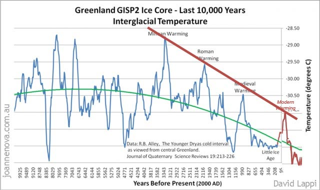 Grand Solar Minimums and the Fall of Empires - A Great Crash
