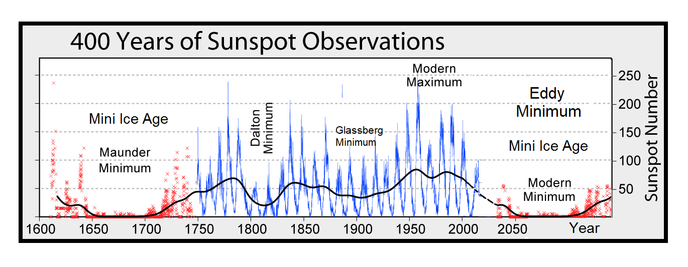 https://i2.wp.com/electroverse.net/wp-content/uploads/2018/11/GSM-and-Sunspots.png?ssl=1